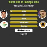 Victor Ruiz vs Domagoj Vida h2h player stats