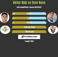Victor Ruiz vs Enzo Roco h2h player stats