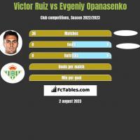 Victor Ruiz vs Jewhen Opanasenko h2h player stats