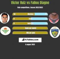 Victor Ruiz vs Fallou Diagne h2h player stats