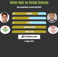 Victor Ruiz vs Ferhat Oztorun h2h player stats