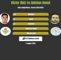 Victor Ruiz vs Gokhan Gonul h2h player stats
