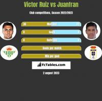 Victor Ruiz vs Juanfran h2h player stats