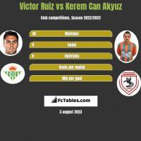 Victor Ruiz vs Kerem Can Akyuz h2h player stats
