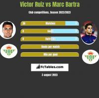 Victor Ruiz vs Marc Bartra h2h player stats