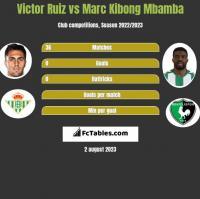 Victor Ruiz vs Marc Kibong Mbamba h2h player stats