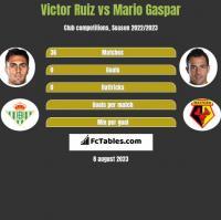Victor Ruiz vs Mario Gaspar h2h player stats