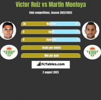 Victor Ruiz vs Martin Montoya h2h player stats
