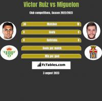 Victor Ruiz vs Miguelon h2h player stats
