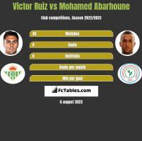 Victor Ruiz vs Mohamed Abarhoune h2h player stats