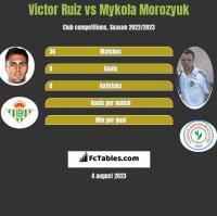 Victor Ruiz vs Mykola Morozyuk h2h player stats