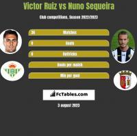 Victor Ruiz vs Nuno Sequeira h2h player stats