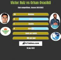 Victor Ruiz vs Orhan Ovacikli h2h player stats
