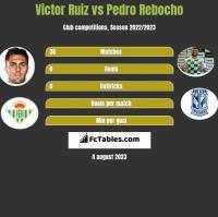 Victor Ruiz vs Pedro Rebocho h2h player stats