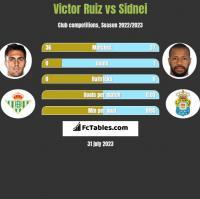 Victor Ruiz vs Sidnei h2h player stats
