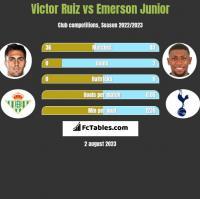 Victor Ruiz vs Emerson Junior h2h player stats
