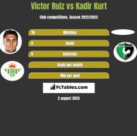 Victor Ruiz vs Kadir Kurt h2h player stats