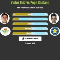 Victor Ruiz vs Pepe Castano h2h player stats