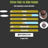 Victor Ruiz vs Aldo Kalulu h2h player stats