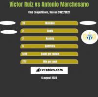 Victor Ruiz vs Antonio Marchesano h2h player stats