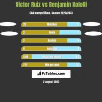 Victor Ruiz vs Benjamin Kololli h2h player stats