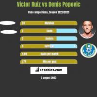 Victor Ruiz vs Denis Popovic h2h player stats