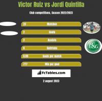 Victor Ruiz vs Jordi Quintilla h2h player stats