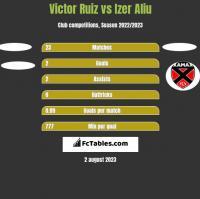 Victor Ruiz vs Izer Aliu h2h player stats