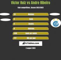 Victor Ruiz vs Andre Ribeiro h2h player stats