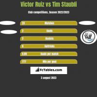 Victor Ruiz vs Tim Staubli h2h player stats