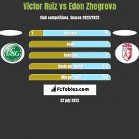 Victor Ruiz vs Edon Zhegrova h2h player stats