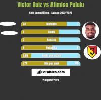 Victor Ruiz vs Afimico Pululu h2h player stats