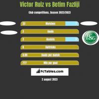 Victor Ruiz vs Betim Fazliji h2h player stats