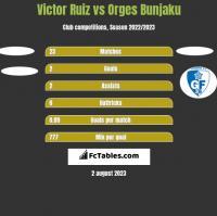 Victor Ruiz vs Orges Bunjaku h2h player stats