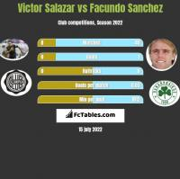 Victor Salazar vs Facundo Sanchez h2h player stats