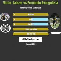 Victor Salazar vs Fernando Evangelista h2h player stats