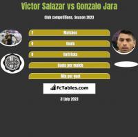 Victor Salazar vs Gonzalo Jara h2h player stats
