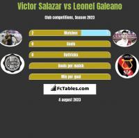 Victor Salazar vs Leonel Galeano h2h player stats