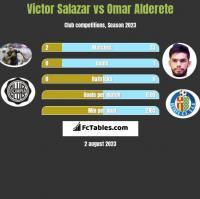 Victor Salazar vs Omar Alderete h2h player stats