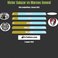 Victor Salazar vs Marcos Senesi h2h player stats
