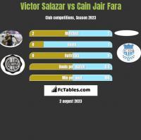 Victor Salazar vs Cain Jair Fara h2h player stats