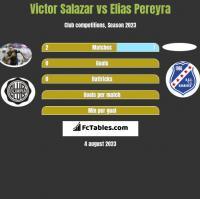 Victor Salazar vs Elias Pereyra h2h player stats