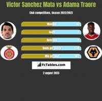 Victor Sanchez Mata vs Adama Traore h2h player stats