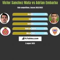 Victor Sanchez Mata vs Adrian Embarba h2h player stats