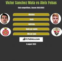 Victor Sanchez Mata vs Aleix Febas h2h player stats