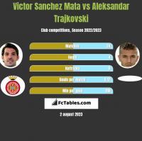 Victor Sanchez Mata vs Aleksandar Trajkovski h2h player stats