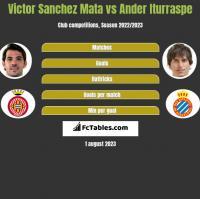 Victor Sanchez Mata vs Ander Iturraspe h2h player stats