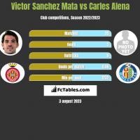 Victor Sanchez Mata vs Carles Alena h2h player stats