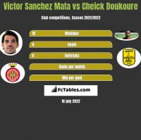 Victor Sanchez Mata vs Cheick Doukoure h2h player stats