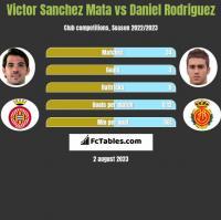 Victor Sanchez Mata vs Daniel Rodriguez h2h player stats